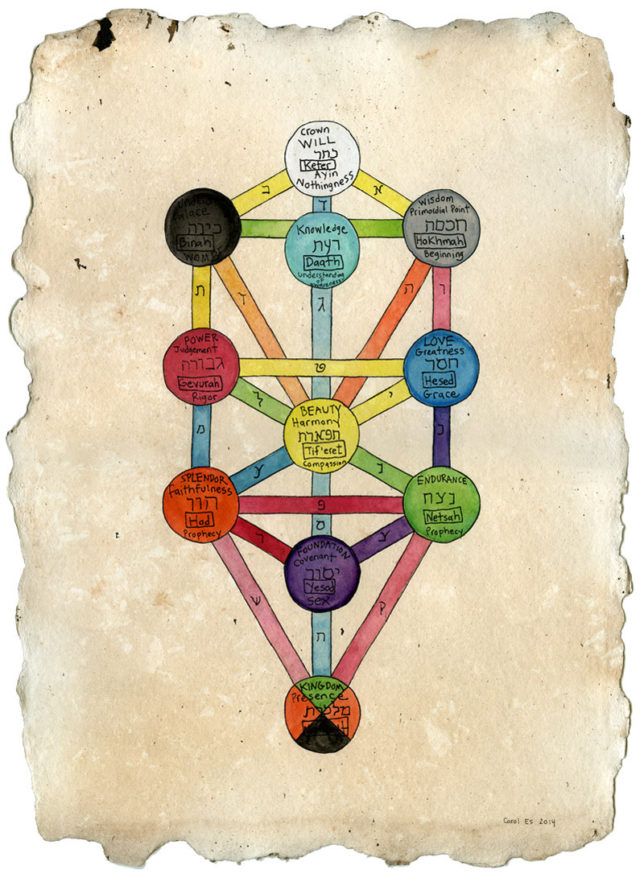 kabbalah-tree-of-life-iii